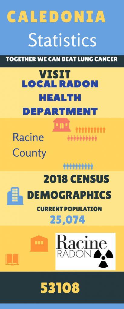 Racine Radon statistics Caledonia, WI homes radon testing and radon mitigation 2310 S. Green Bay Rd. STE C, #184, Racine, WI