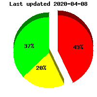 Racine, WI Radon County Level Pie Graph Call Racine Radon (262) 955-6696