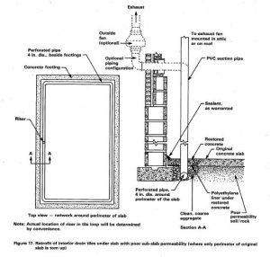 Kenosha Radon Mitigation Sub-slab - Racine Radon 184 2310 S. Green Bay Rd. STE C, #184, Racine, WI 53406 (262) 955-6696
